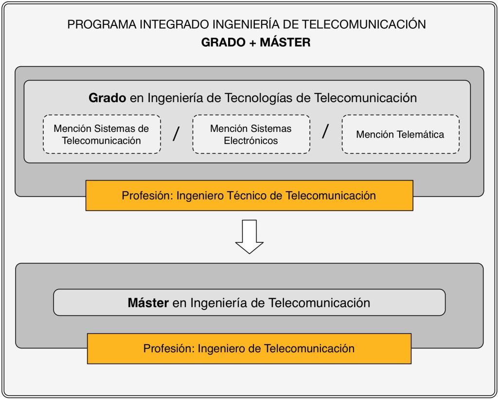 PI_Teleco_ES