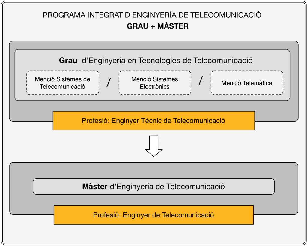 PI_Teleco_VAL