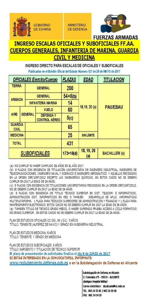 CARTEL OFICIALES SUBOFICIALES CG MEDICINA 2017 (2)
